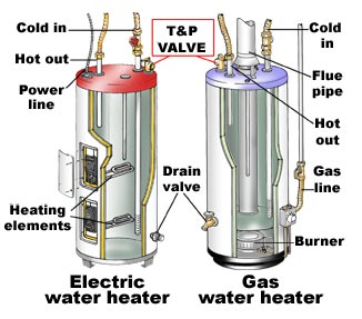 Electric hot water heater pressure relief valve